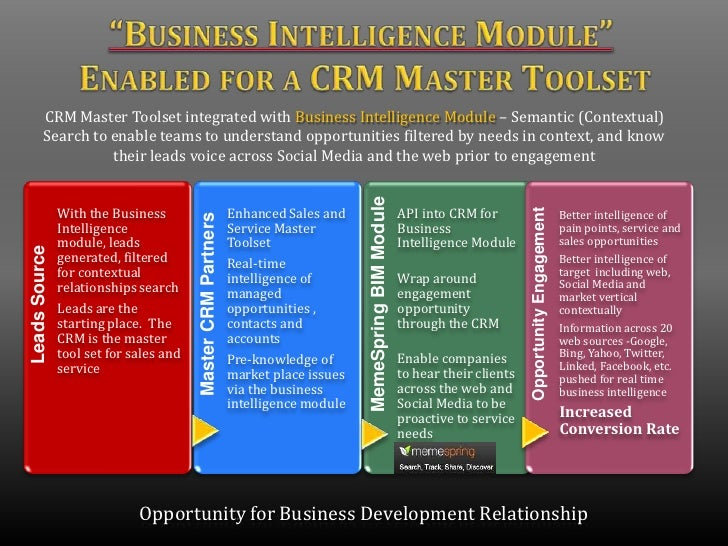 """""""Business Intelligence Module"""" Enabled for a CRM Master Toolset<br />CRM Master Toolset integrated with Business Intellige..."""