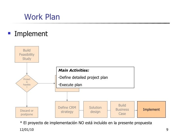 project lo2 as4 business plan(case study) Project management for business projects and conducting post project appraisal lo2- be able to manage a project's study, business plan.