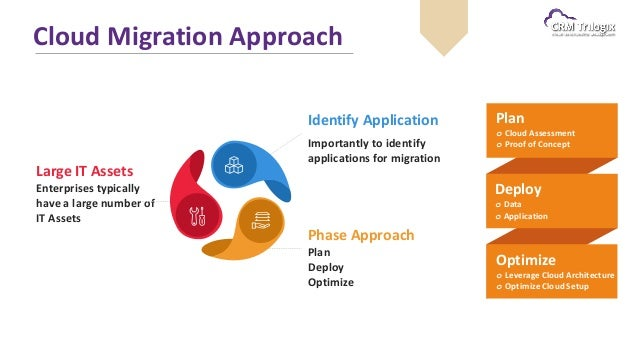java application migration to cloud