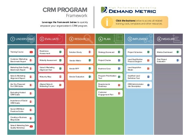 Leverage the framework below to quickly empower your organization's CRM program. CRM PROGRAM Framework MEASURE6PLAN4 IMPLE...