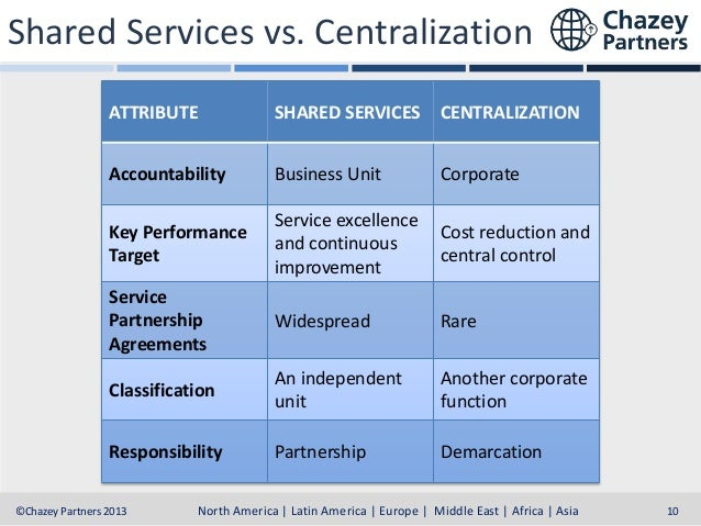 Shared Services vs. Centralization ATTRIBUTE  SHARED SERVICES  CENTRALIZATION  Accountability  Business Unit  Corporate  K...