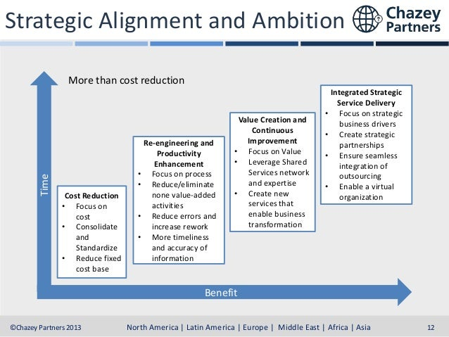 Strategic Alignment and Ambition  Time  More than cost reduction  • • Cost Reduction • Focus on cost • Consolidate and Sta...