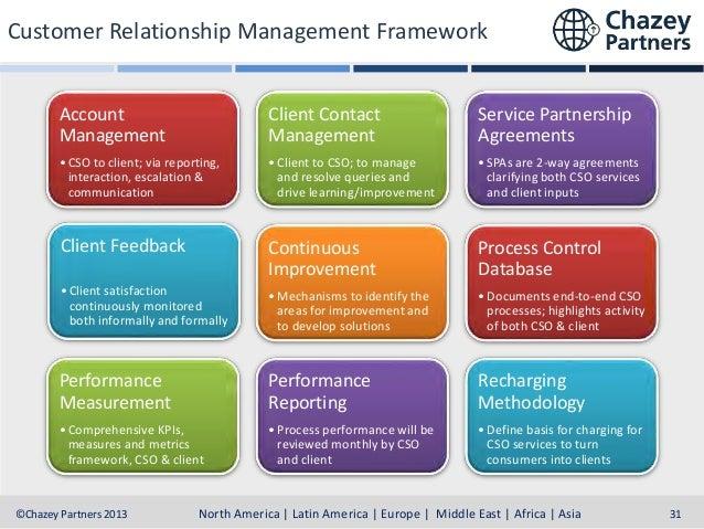 Customer Relationship Management Framework Account Management  Client Contact Management  Service Partnership Agreements  ...
