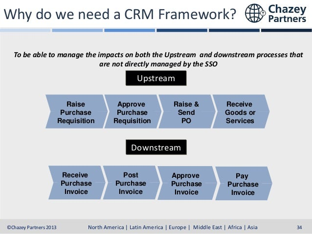 Why do we need a CRM Framework? To be able to manage the impacts on both the Upstream and downstream processes that are no...