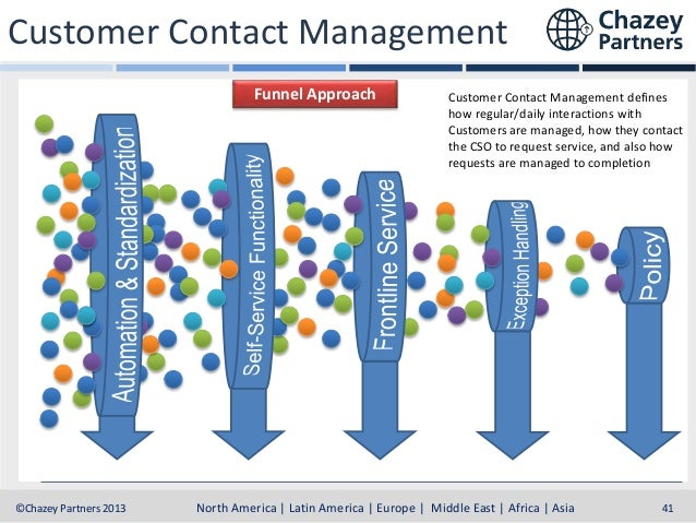 Customer Contact Management Funnel Approach Electronic Online Data Shopping Interchange Cart Electronic Authorizations  Di...