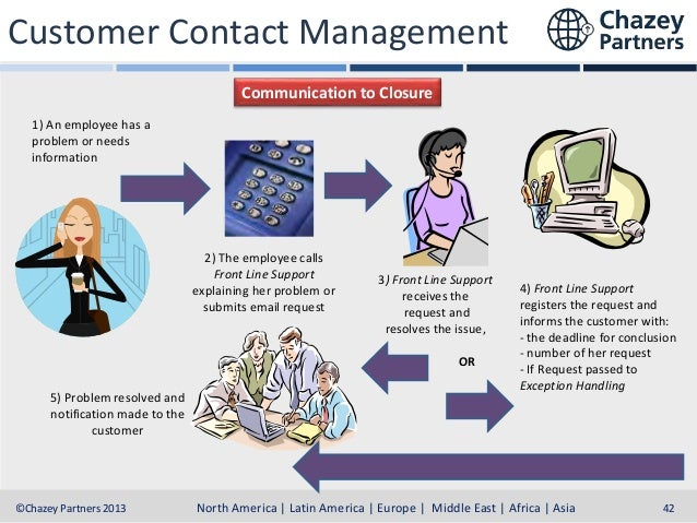 Customer Contact Management Communication to Closure 1) An employee has a problem or needs information  2) The employee ca...