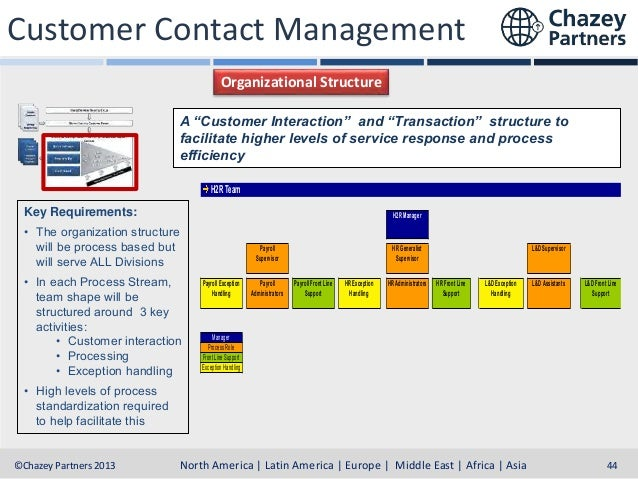 """Customer Contact Management Organizational Structure A """"Customer Interaction"""" and """"Transaction"""" structure to facilitate hi..."""