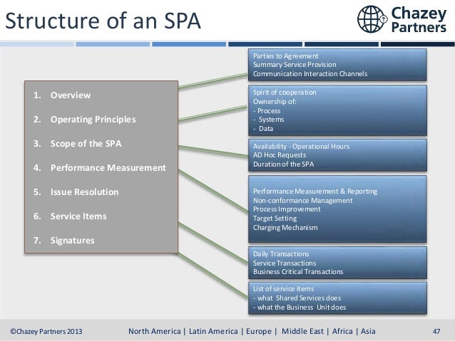 Structure of an SPA Parties to Agreement Summary Service Provision Communication Interaction Channels  1. Overview 2. Oper...