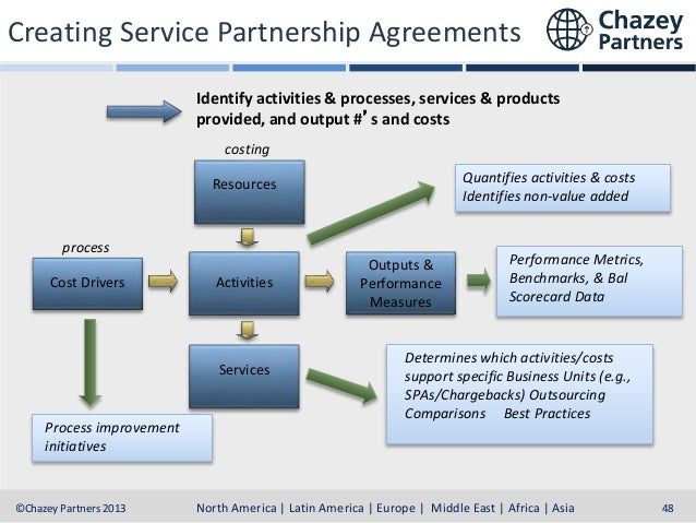 Creating Service Partnership Agreements Identify activities & processes, services & products provided, and output #'s and ...