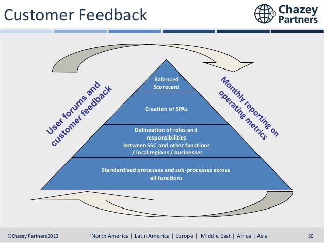 Customer Feedback  Balanced Scorecard Creation of SPAs Delineation of roles and responsibilities between SSC and other fun...
