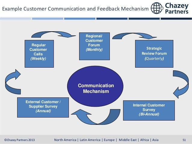 Customer feedback mechanism