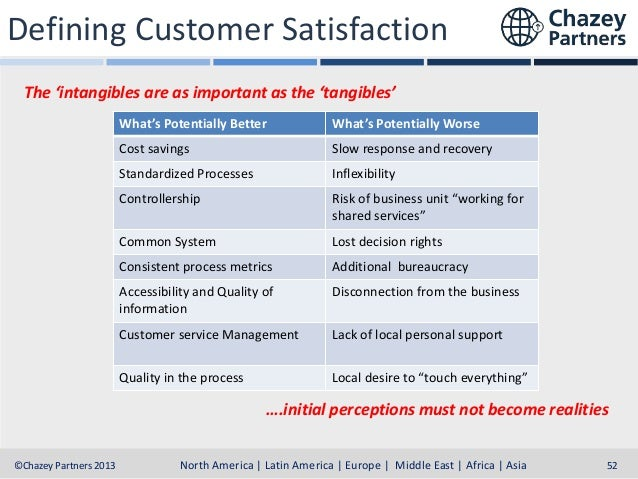 Defining Customer Satisfaction The 'intangibles are as important as the 'tangibles' What's Potentially Better  What's Pote...