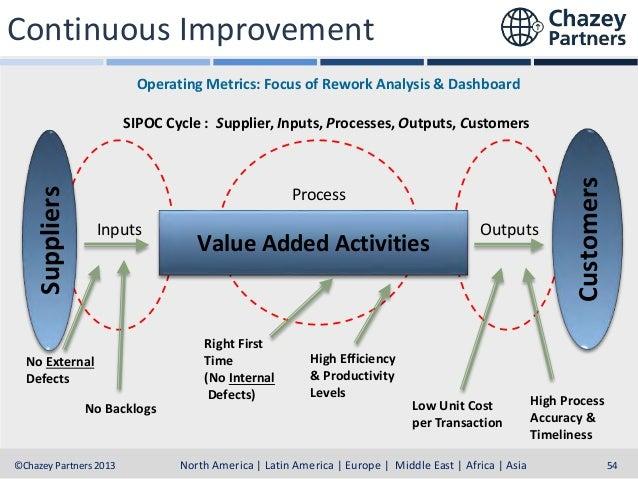 Continuous Improvement (CI)  Eliminate Waste & Retain Critical elements  Establish Order  Governance & Strategy  Standardi...