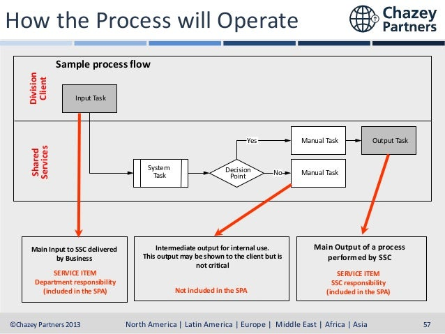 How the Process will be Managed Main Input to SSC delivered by Business SERVICE ITEM Division responsibility  Customer Per...