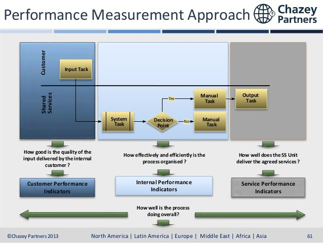 CRM FRAMEWORK PERFORMANCE REPORTING  North America | Latin America | Europe | Middle East & Africa | Asia-Pacific North Am...