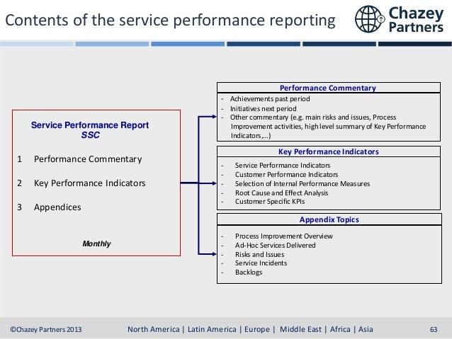Dashboard Example Monthly Performance Overview Region 1 Italy AP FA GL HR Switzerland AP FA GL HR Slovenia AP FA GL HR Aus...
