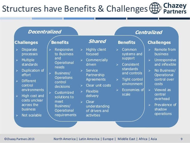 Structures have Benefits & Challenges Decentralized Challenges   Disparate processes    Duplication of effort    Differ...
