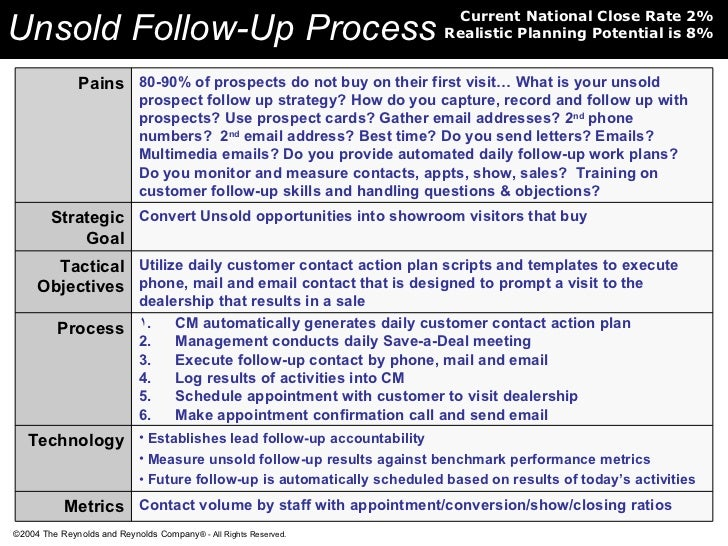 Inbound Internet Process Map Example 3 17 Unsold Follow Up