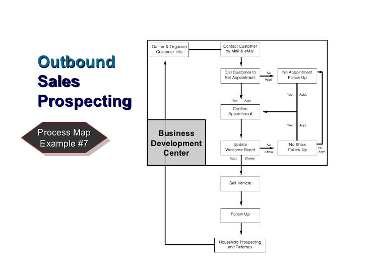 CRM Process Implementation For Car Dealers