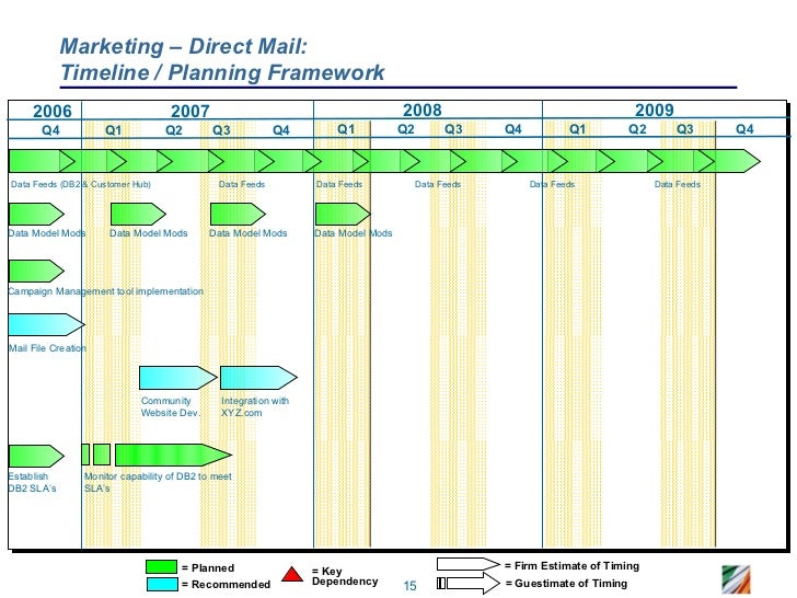 CRM Roadmap Sample – Sample Marketing Timeline