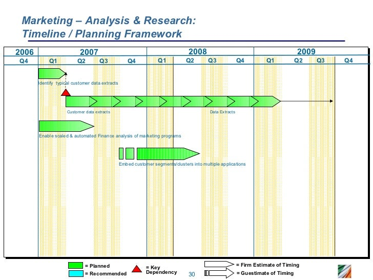CRM Roadmap Sample - Research roadmap template