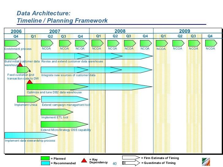 CRM Roadmap - Sample