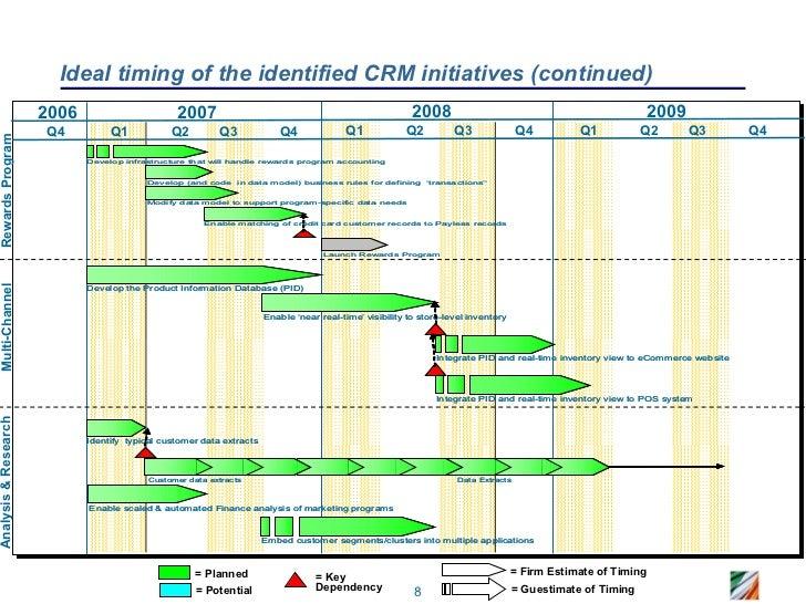 CRM Roadmap Sample – Program Roadmap
