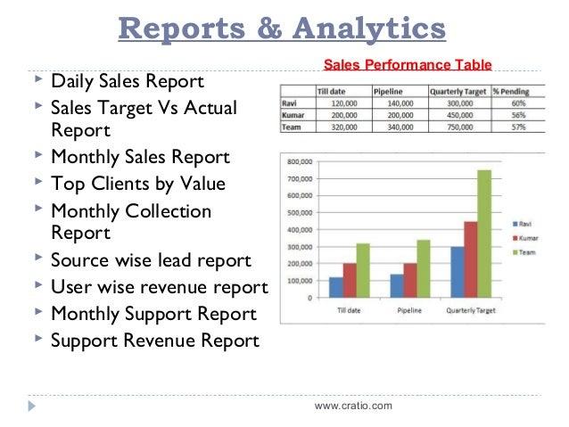 Crm Sales Presentation