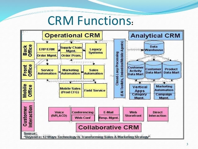 a description of operational crm Operations guide - sap crm 70 ehp4 version date description technical operations for sap netweaver the crm middleware.
