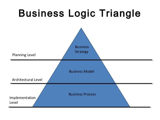 Smart value business plan