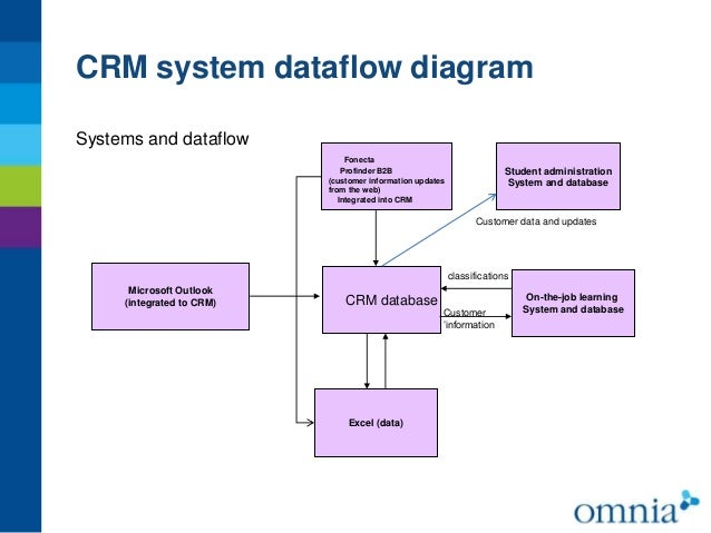 data flow diagram for customer relationship management