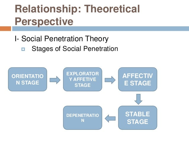Social penetration theory of psychology remarkable, very