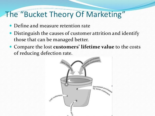 """The """"Bucket Theory Of Marketing""""  Define and measure retention rate  Distinguish the causes of customer attrition and id..."""