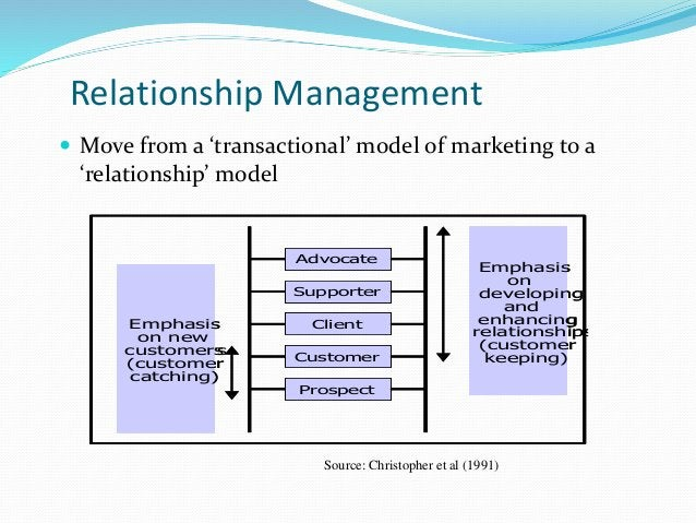 Relationship Management  Move from a 'transactional' model of marketing to a 'relationship' model Advocate Supporter Clie...