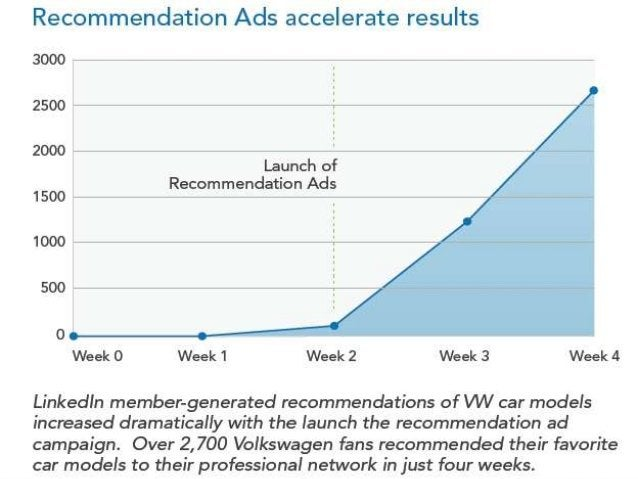 """CRM Practice -2 """"Made In India""""  Challenge: To foray into the small car segment  Solution: The campaign created by DDB M..."""