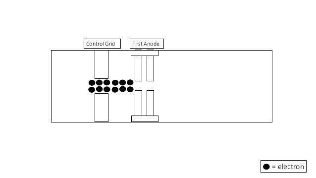 cathode ray oscilloscope  cro