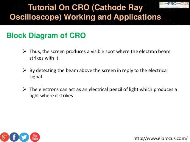 cathode ray oscilloscope cro Cathode ray oscilloscope introduction - cathode ray oscilloscope introduction look and play read eg cathode ray-tube oscilloscope (cro), signal generator.
