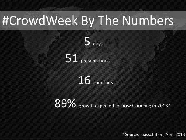 How Knowledgable AreYou About Crowdsourcing?