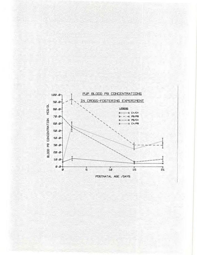 Crofton Ms Thesis Lead Dvelopmental Neurotoxicity 1980