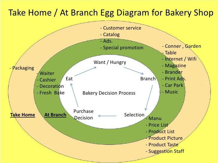 egg diagram business model choice image