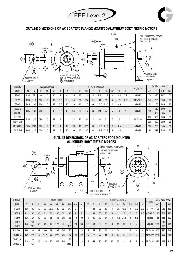 Abb motor frame size page 2 frame design reviews for Ac motor frame size chart