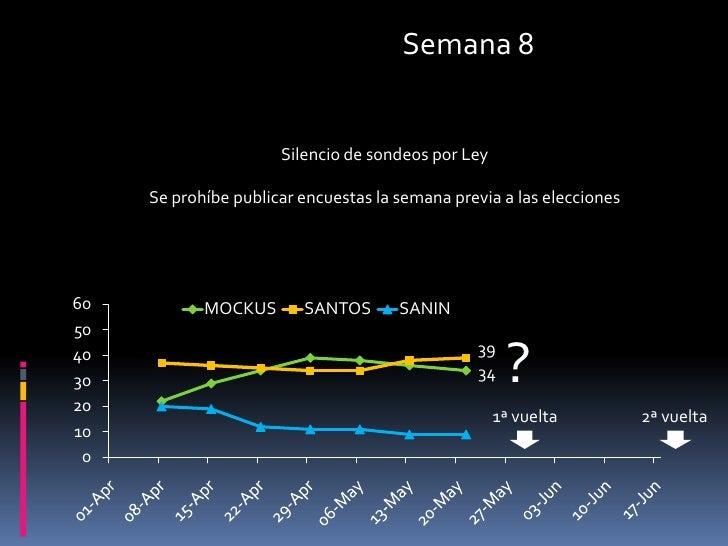 Semana 8<br />Silencio de sondeos por Ley<br />Se prohíbe publicar encuestas la semana previa a las elecciones<br />?<br /...