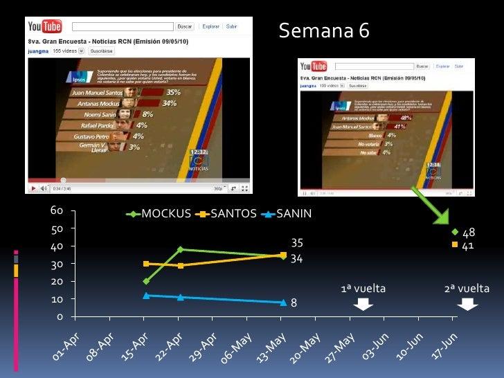 Semana 6<br />1ª vuelta<br />2ª vuelta<br />