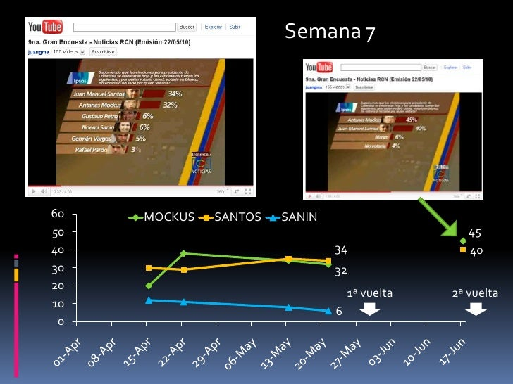 Semana 7<br />1ª vuelta<br />2ª vuelta<br />