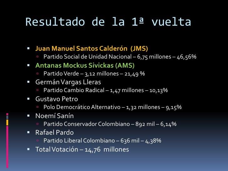 Resultado de la 1ª vuelta<br />Juan Manuel Santos Calderón  (JMS)<br />Partido Social de Unidad Nacional – 6,75 millones –...