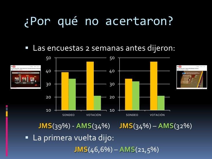 ¿Por qué fallaron?<br />Las encuestas previas dijeron:<br />JMS(39%) - AMS(34%)          JMS(34%) – AMS(32%)<br />La prime...