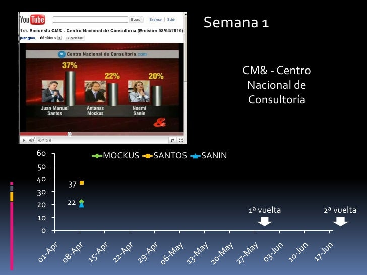 Semana 1<br />CM& - Centro Nacional de Consultoría<br />1ª vuelta<br />2ª vuelta<br />