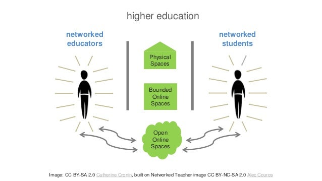 networked educators networked students Physical Spaces Bounded Online Spaces Open Online Spaces Image: CC BY-SA 2.0 Cather...