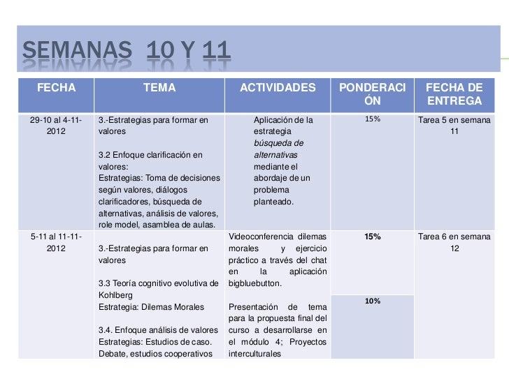 SEMANAS 10 Y 11 FECHA                       TEMA                        ACTIVIDADES                PONDERACI    FECHA DE  ...