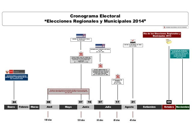 """Cronograma Electoral """"Elecciones Regionales y Municipales 2014"""" JURADO NACIONAL DE ELECCIONES Febrero Mayo 120 días Junio ..."""